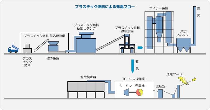 プラスチック燃料による発電フロー